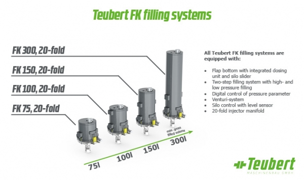 Teubert filling system program